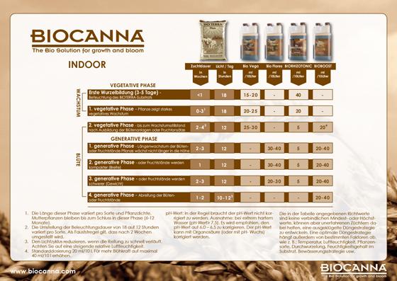 Düngeschema BioCanna Indoor