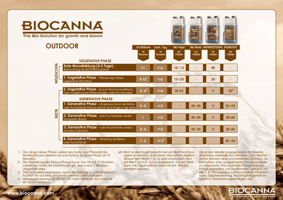 Düngeschema BioCanna Outdoor